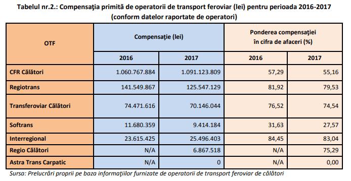 subvenție în transportul feroviar