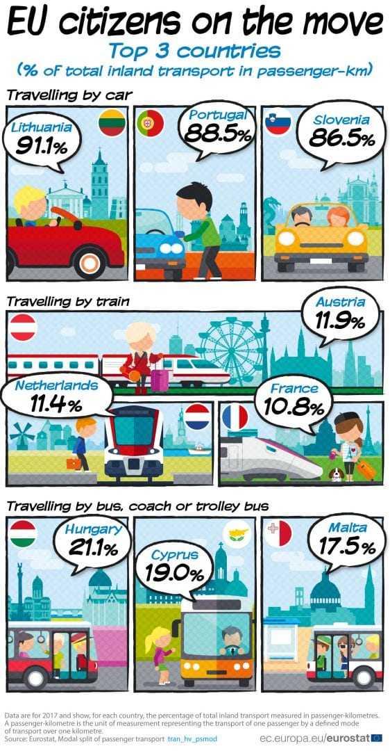 trenul în Uniunea Europeană