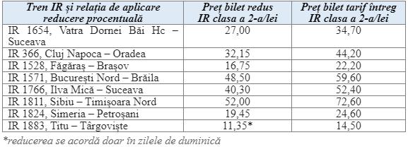 reduceri tarifare la CFR Călători