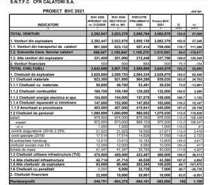 Bugetul CFR Călători pe 2021
